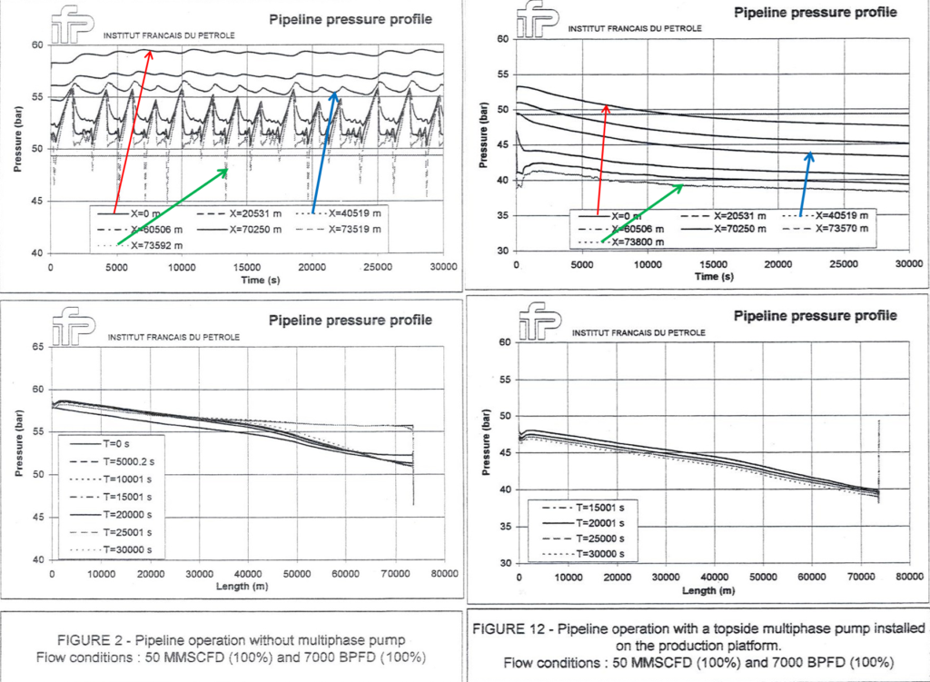Typical dynamic flow simulation concerning the operation of a two phase flow pipeline integrating a two phase flow pump, system reducing the effect of severe slugging