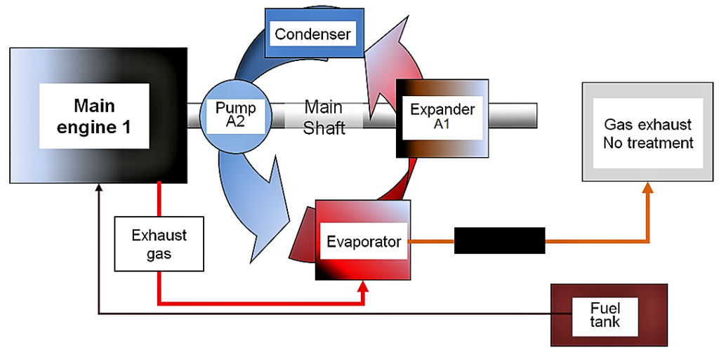 Schematic for the representation of energy recovery at a vehicle engine exhaust WITHOUT any gas treatment