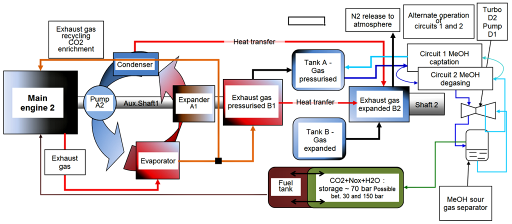 Schematic for the representation of energy recovery at a vehicle engine exhaust WITH gas treatment based on sour gas captation at high pressure by physical solvent.