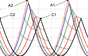 Three dimension structures, longitudinal grooves with two orthogonal waves, one transversal and one normal to the surface, flow drag reduction greater than 20 %