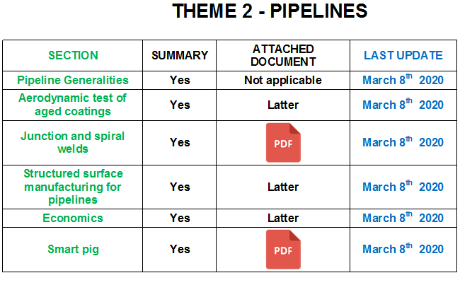 Revision of theme 2 - Pipelines, aerodynamic testing of aged coatings, losses at junction and spiral welds, structured surface manufacturing, economics, smart pig for hydraulic roughness measurement inside pipelines