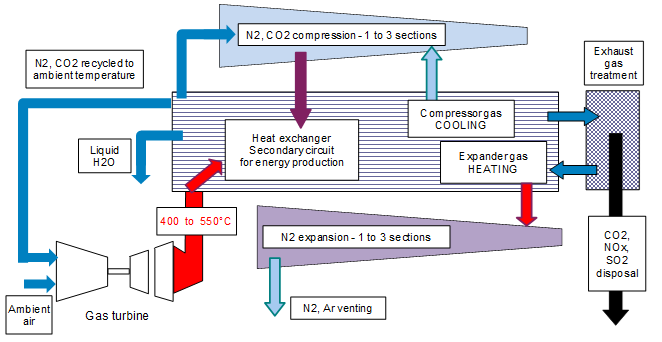 Schematic representing of sour gas captation by a physical solvent at high pressure by the use of  a  gas compression-expansion circuit with exhaust gas-recycling