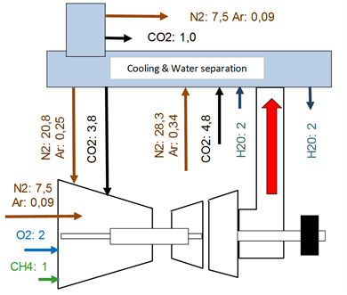 Schematic representation of  a stoichiometric combustion with recycling of the exhaust-gas