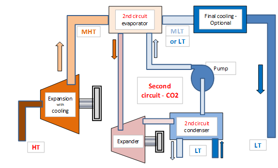 Operation of a CO2 thermal loop with two expansion stages (main and secondary loops) each one allowing energy recovery. The second loop is operated with CO2 or any other refrigerant approaching the closest the Carnot efficiency.