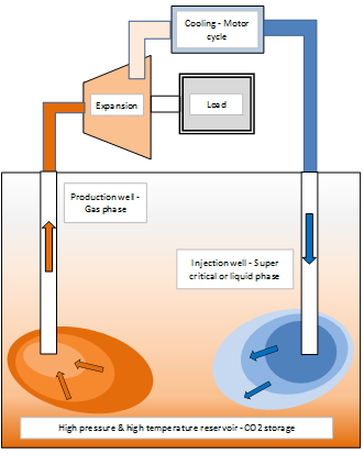 Schematic for the representation of a CO2 thermal loop with hot CO2 production, gas expansion at the surface and reinjection in dense phase at outlet