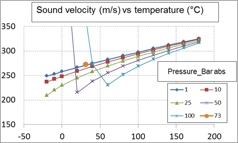 Carbon dioxide in gas phase - Sound velocity versus temperature for several pressure values