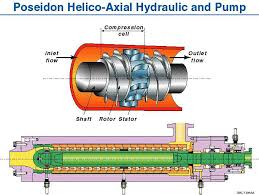 Poseidon helico axial hydraulic (diffuser between two impellers) and pump. First generation hydraulic two phase flow pump. Impeller strictly axial