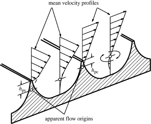 Two_dimension grooves also called riblets. Flow drag reduction from 6 to 12%.