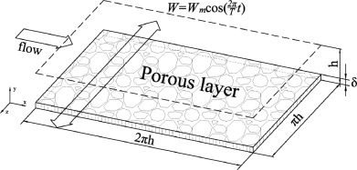 System including four drag reduction mechanisms. Only the porous material and the periodic transversal movement are represented on the figure for clarity purposes.
