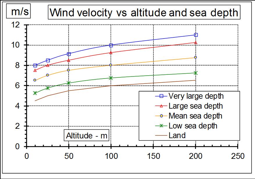 Wind velocity versus altitude and sea depth