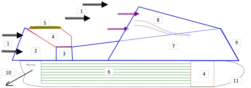 Barge longitudinal cross section