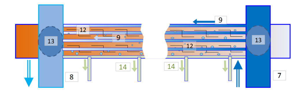 Cross section of a static condenser showing heat exchange between the warm humid air and the relatively cold thermocline water.