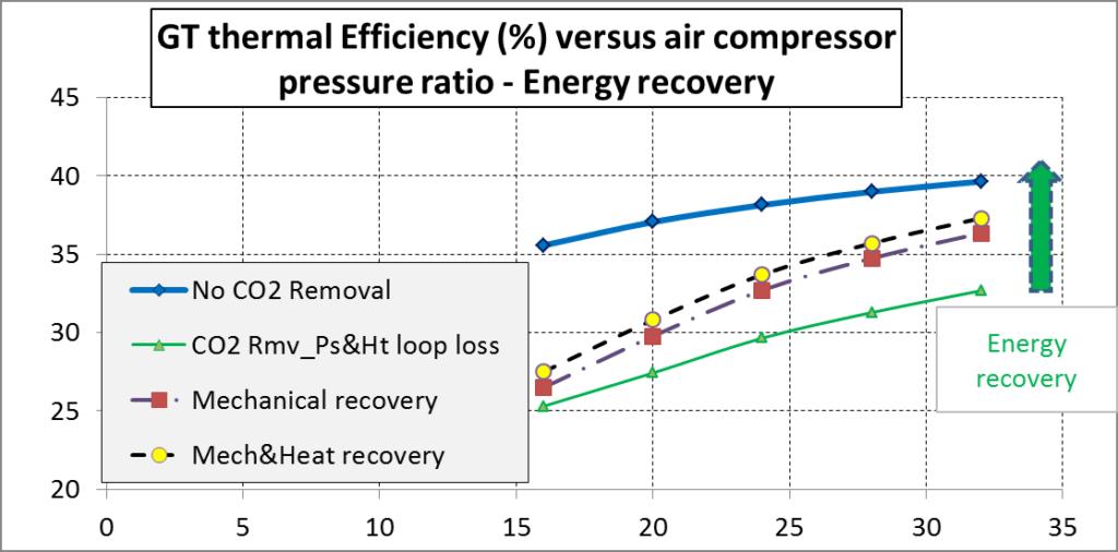 Gas turbine thermal efficiency versus air compressor pressure ratio - Energy recovery